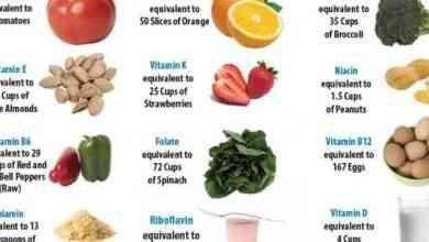 صورة فوائد أكل الفيتامينات … تعرف على أهمية وفوائد تناول الفيتامينات بإستمرار للصحة والجسم