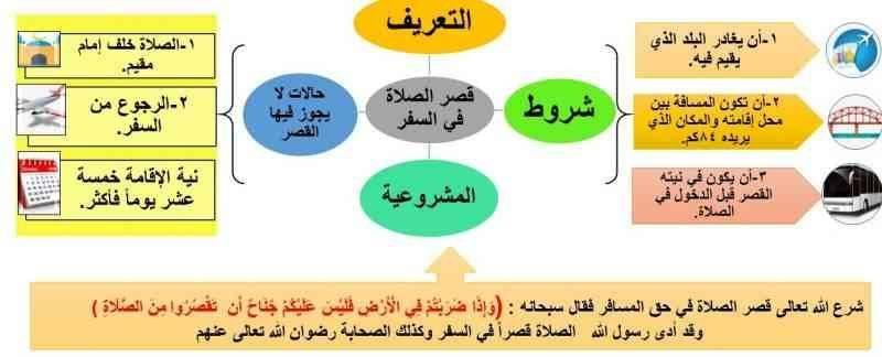 قصر الصلاة - كيف تكون صلاة القصر