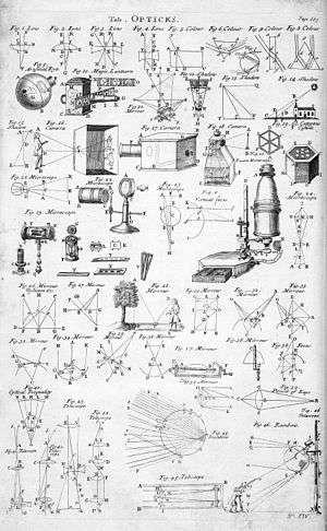 أنواعالفيزياء البصرية - معلومات عن الفيزياء البصرية