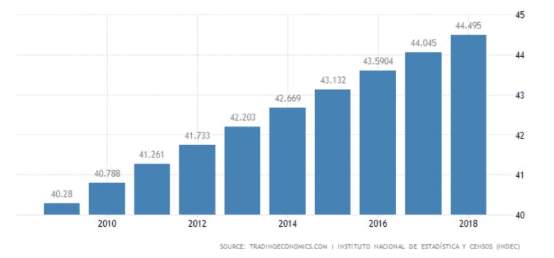 عدد سكان دولة الأرجنتين