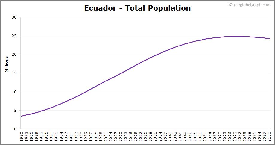عدد سكان دولة الإكوادور