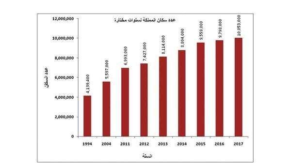 النّموّ السّكّانيّ في دولة الأردن