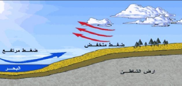 Photo of ماهو الضغط الجوي