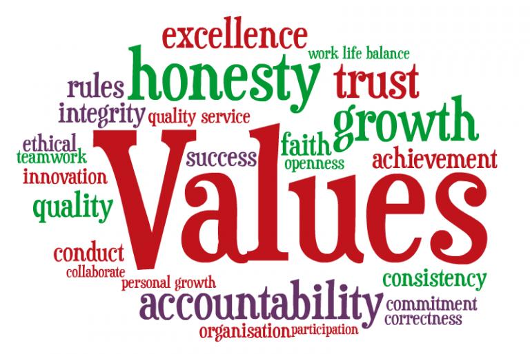 صورة ما هو مفهوم القيم