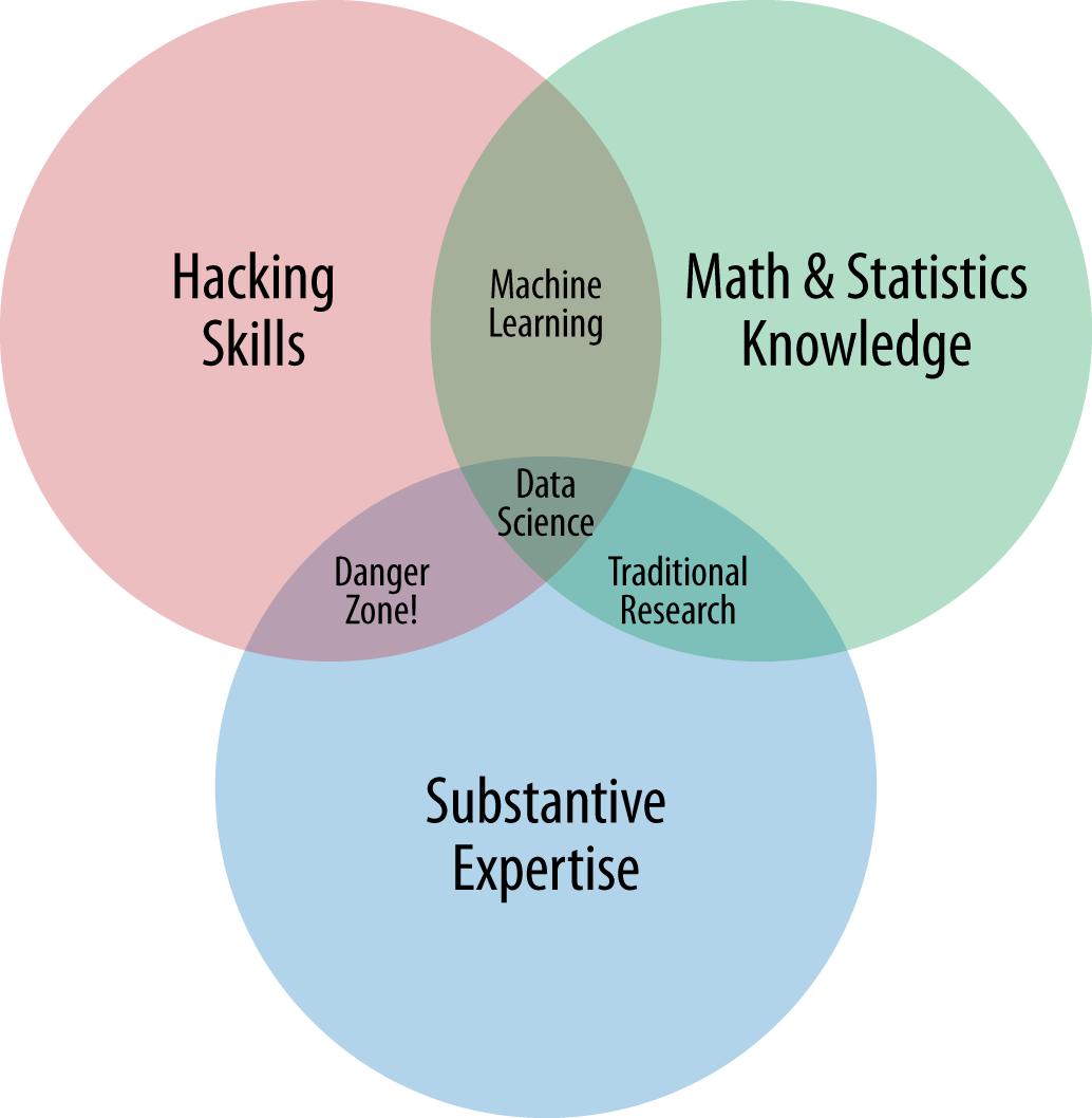 تعريف علم البيانات