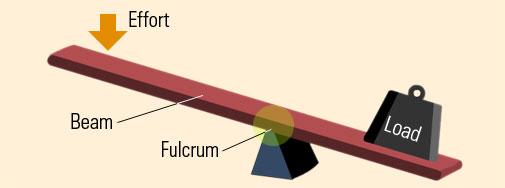 تعريف علم الميكانيكا