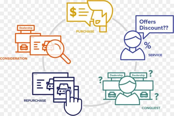 معلومات عن التسويق الرقمي 2020