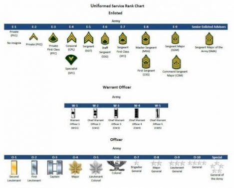 الرتب العسكرية الأمريكية موقع معلومات