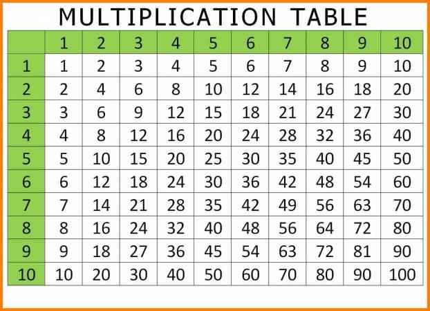 اسھل طرق لتعلم جدول الضرب