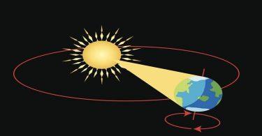 كم يستغرق دوران الارض حول الشمس